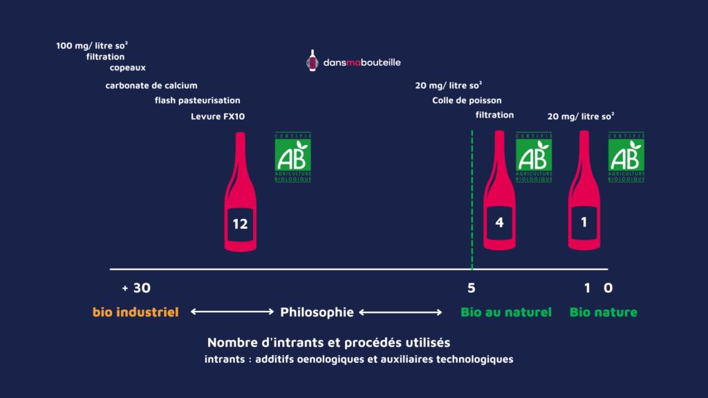 Bio et bio, un vin à plusieurs vitesses